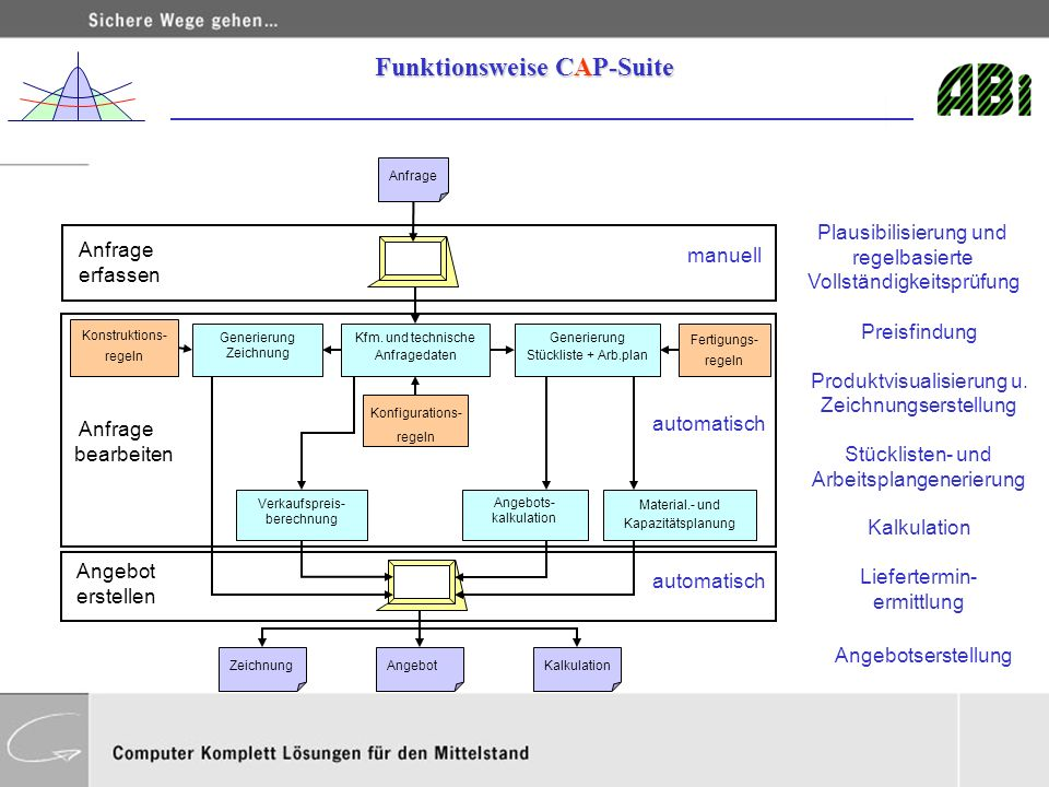 Funktionsweise CAP-Suite