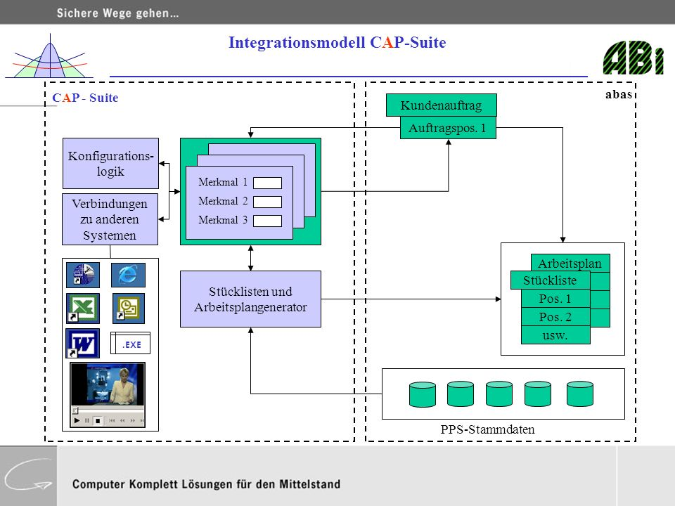 Integrationsmodell CAP-Suite