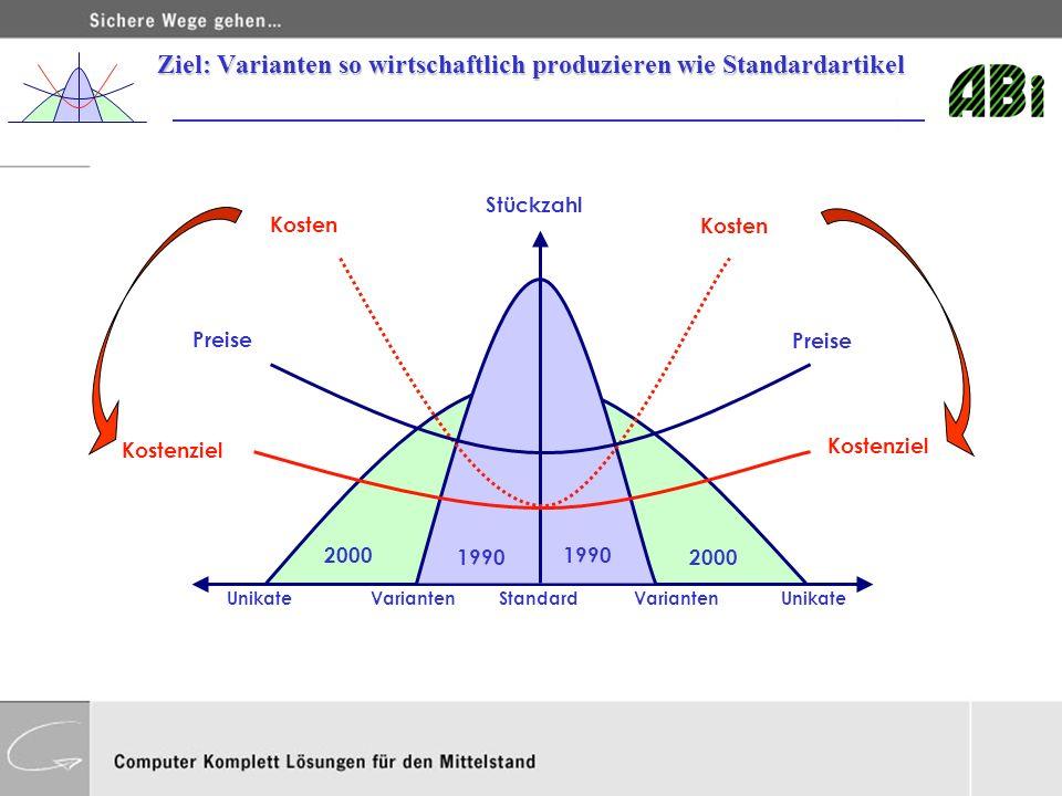 Ziel: Varianten so wirtschaftlich produzieren wie Standardartikel