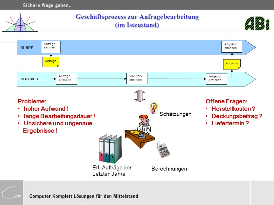 Geschäftsprozess zur Anfragebearbeitung (im Istzustand)