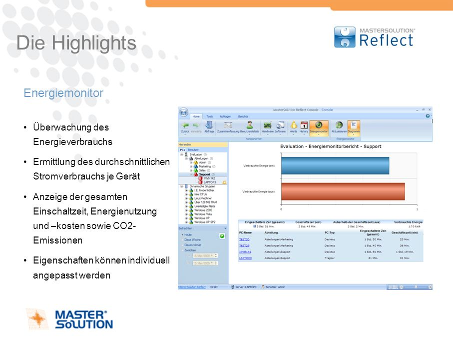 Die Highlights Energiemonitor Überwachung des Energieverbrauchs