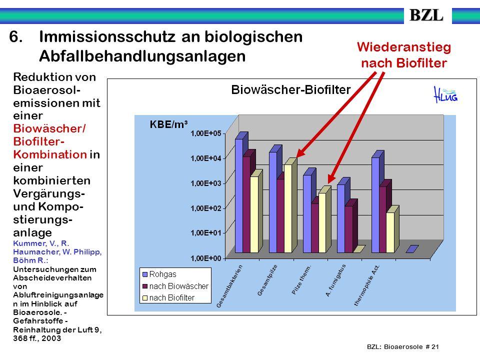 Wiederanstieg nach Biofilter