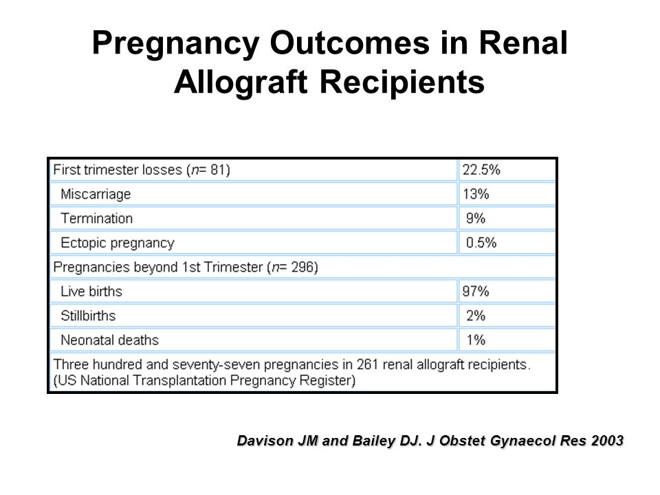 Pregnancy Outcomes in Renal Allograft Recipients