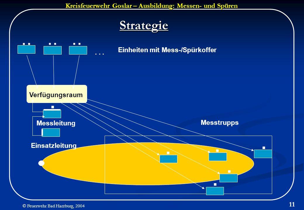 .. . . Strategie Einheiten mit Mess-/Spürkoffer . . . Verfügungsraum