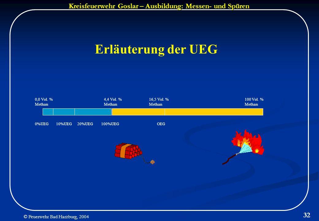 Erläuterung der UEG 0,0 Vol. % Methan 4,4 Vol. % Methan