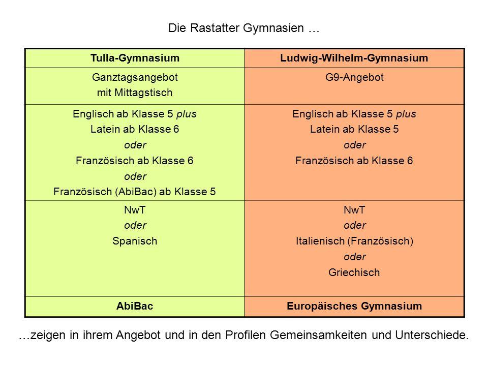 Ludwig-Wilhelm-Gymnasium Europäisches Gymnasium