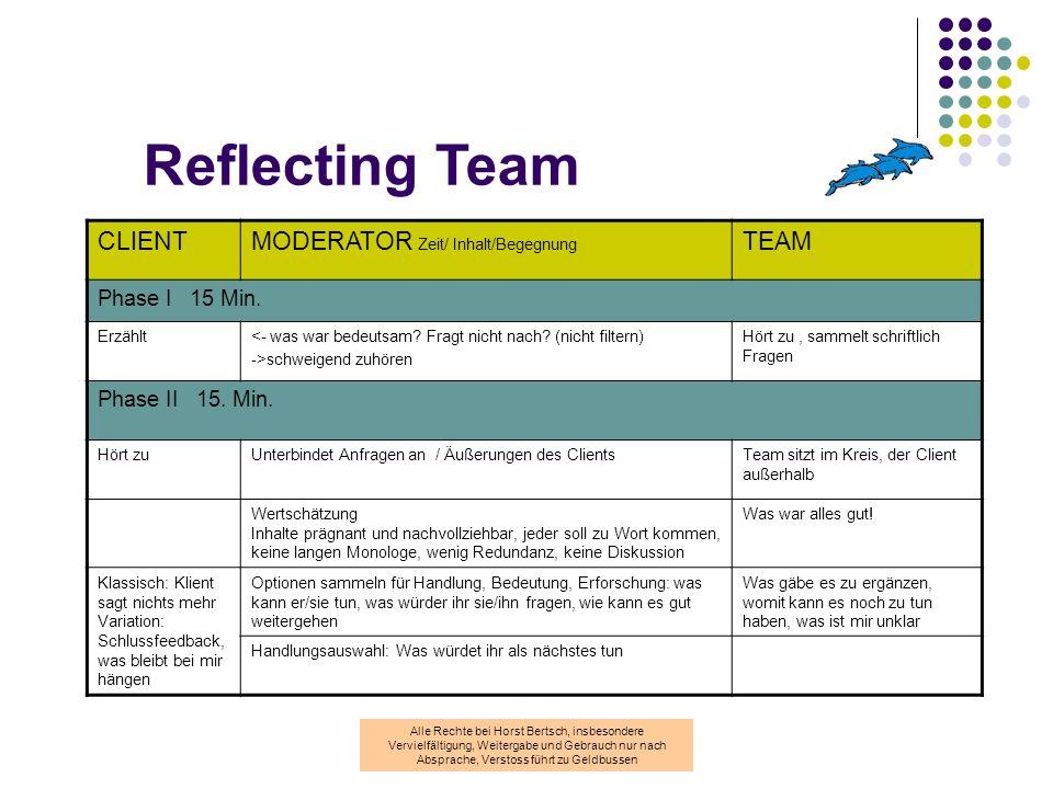 Reflecting Team CLIENT MODERATOR Zeit/ Inhalt/Begegnung TEAM