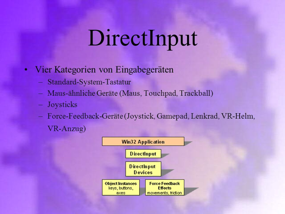 DirectInput Vier Kategorien von Eingabegeräten