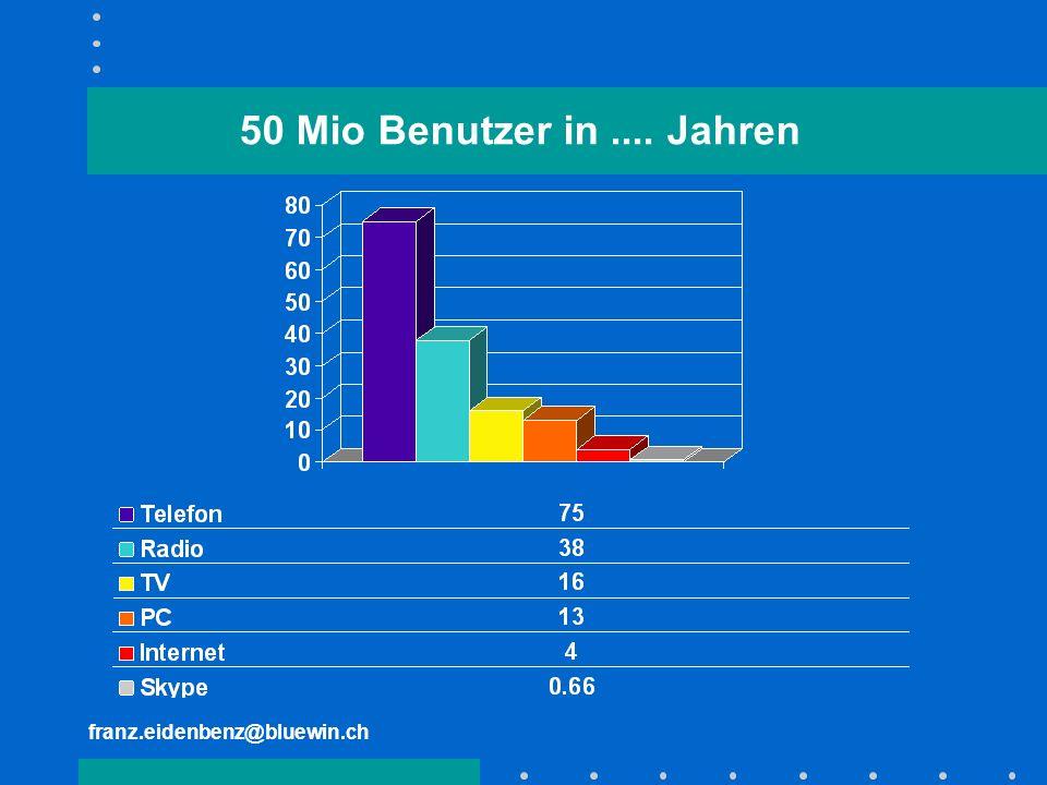 50 Mio Benutzer in .... Jahren franz.eidenbenz@bluewin.ch