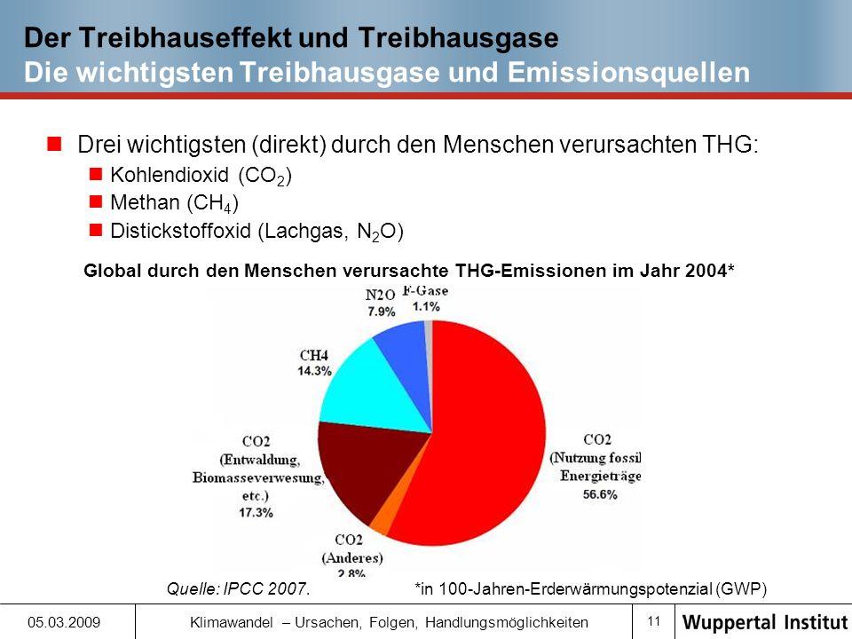 Global durch den Menschen verursachte THG-Emissionen im Jahr 2004*