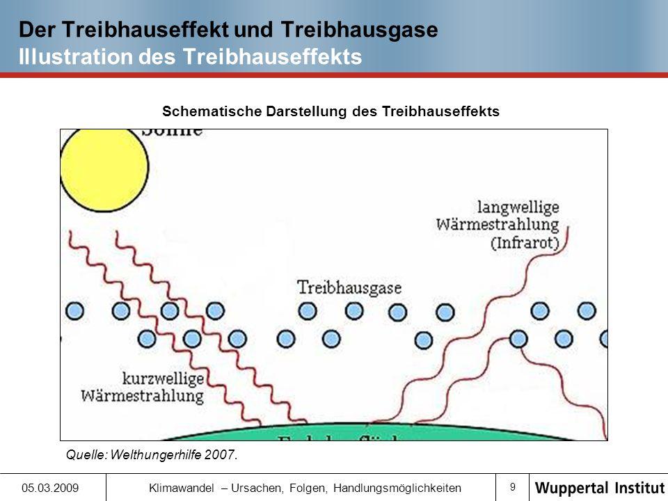 Schematische Darstellung des Treibhauseffekts