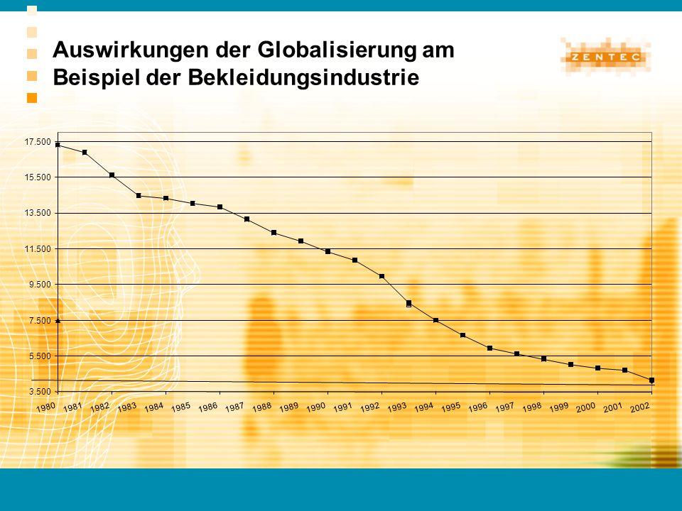 Auswirkungen der Globalisierung am Beispiel der Bekleidungsindustrie