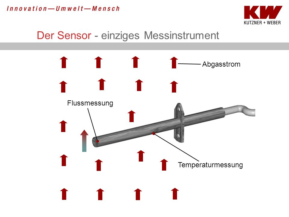 Der Sensor - einziges Messinstrument