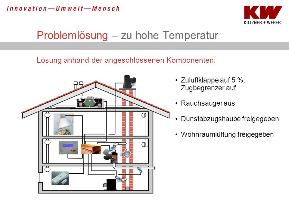 Problemlösung – zu hohe Temperatur