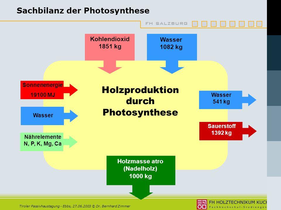 Sachbilanz der Photosynthese