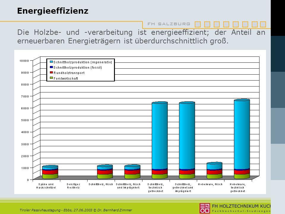 Energieeffizienz Die Holzbe- und -verarbeitung ist energieeffizient; der Anteil an erneuerbaren Energieträgern ist überdurchschnittlich groß.