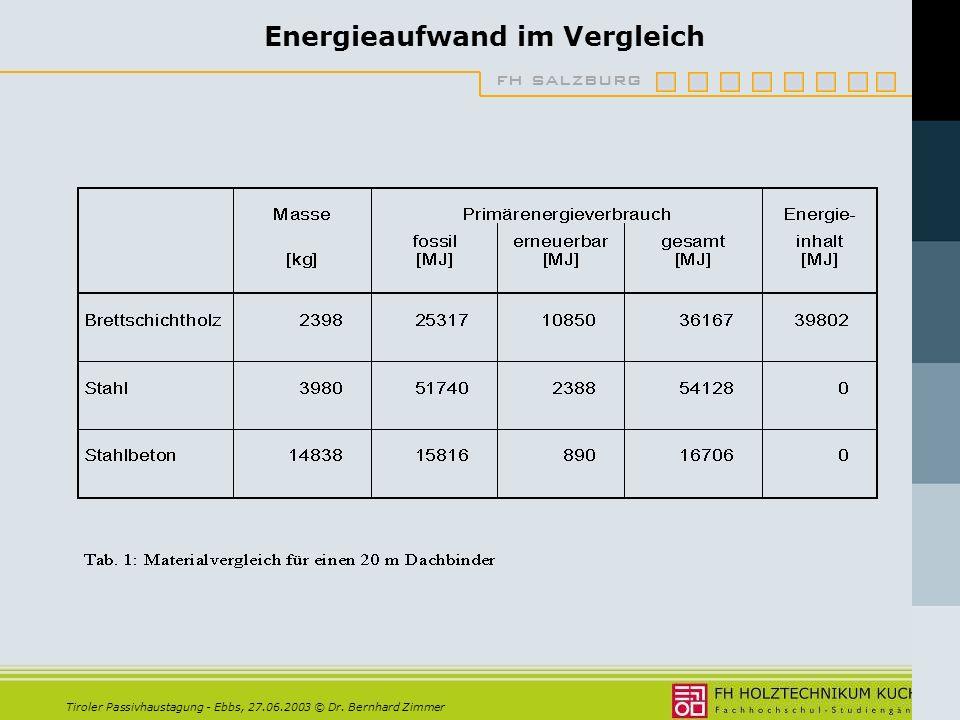 Energieaufwand im Vergleich
