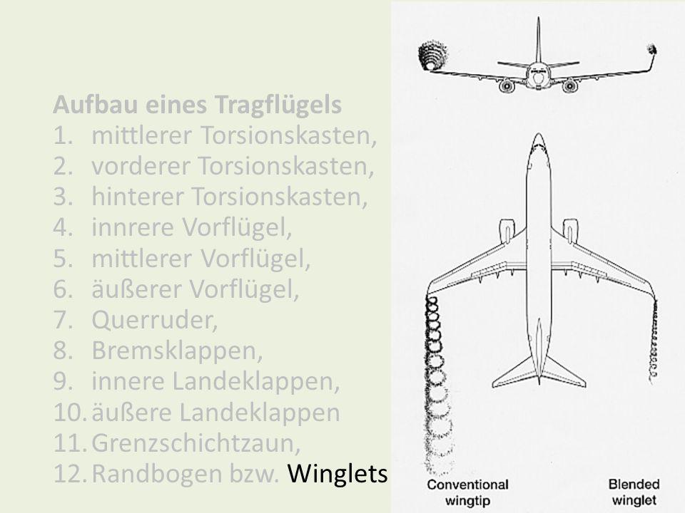 Aufbau eines Tragflügels