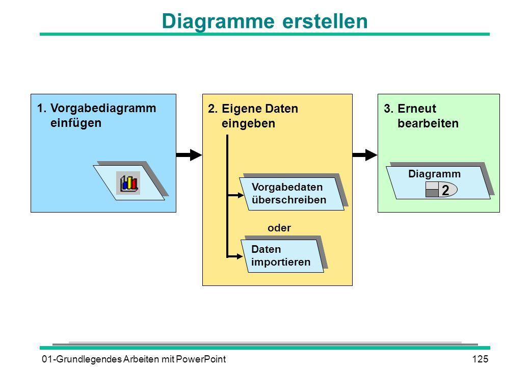 Diagramme erstellen 2 1. Vorgabediagramm einfügen 2. Eigene Daten