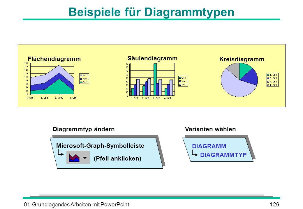 Beispiele für Diagrammtypen