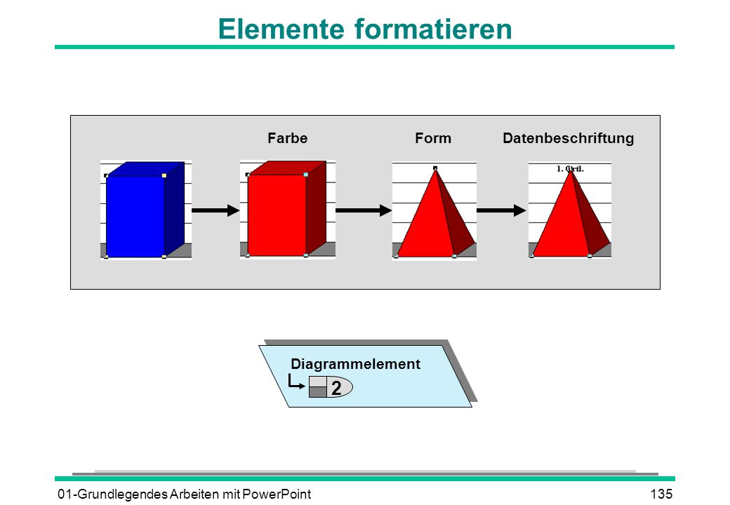 Elemente formatieren 2 Farbe Form Datenbeschriftung Diagrammelement