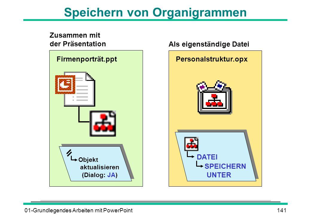 Speichern von Organigrammen