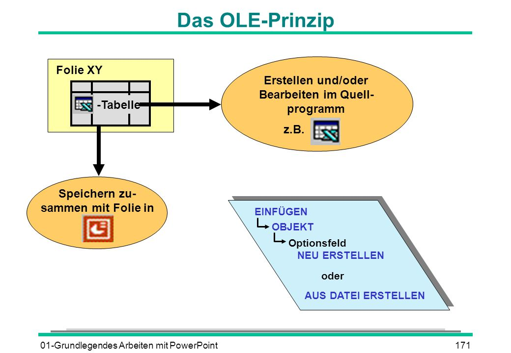 Das OLE-Prinzip Folie XY Erstellen und/oder Bearbeiten im Quell-