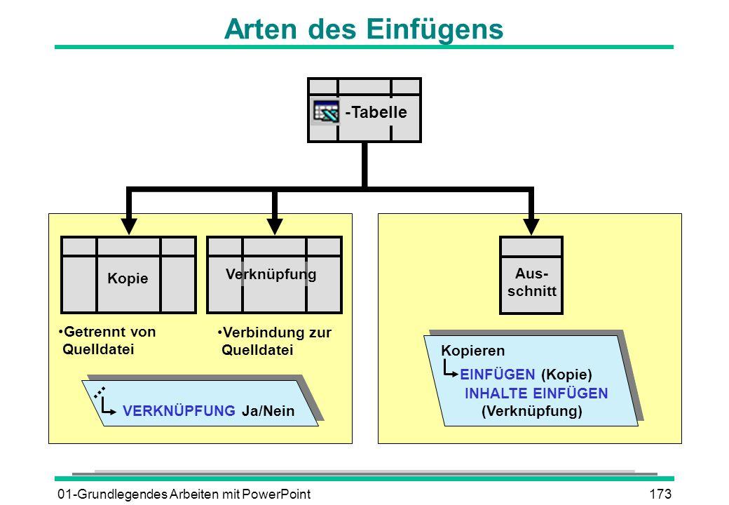 Arten des Einfügens -Tabelle Verknüpfung Aus- Kopie schnitt