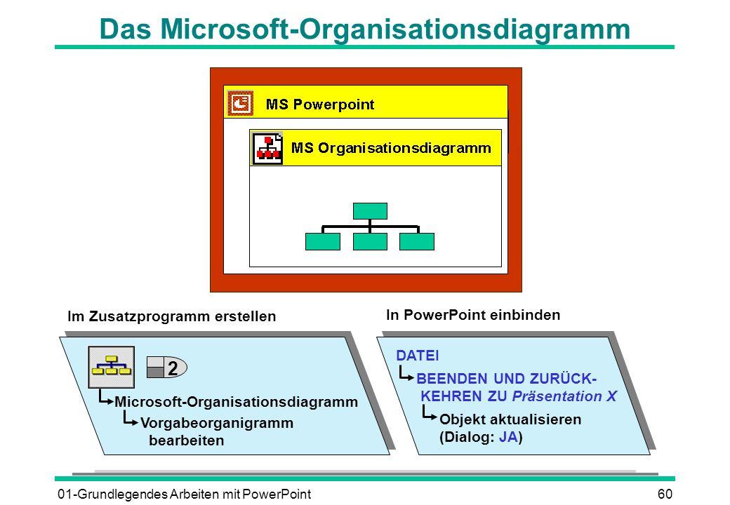 Das Microsoft-Organisationsdiagramm