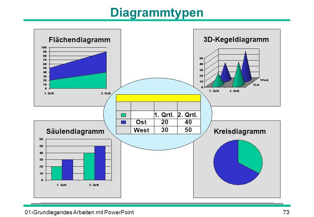 Diagrammtypen Flächendiagramm 3D-Kegeldiagramm Säulendiagramm