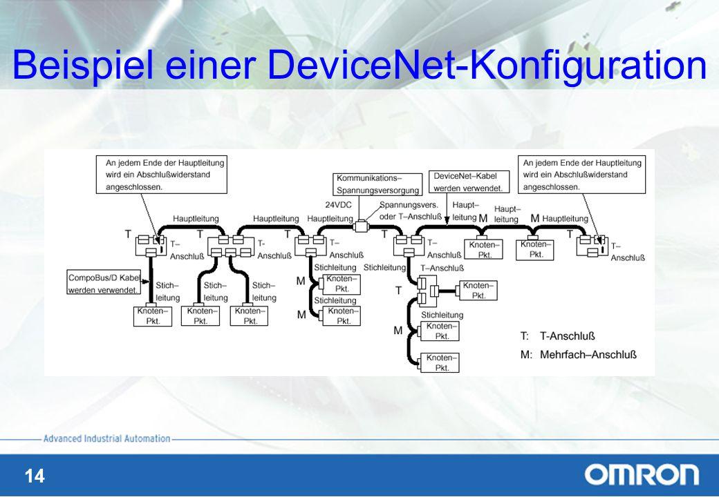 Beispiel einer DeviceNet-Konfiguration