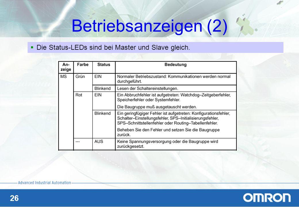 Betriebsanzeigen (2) Die Status-LEDs sind bei Master und Slave gleich.