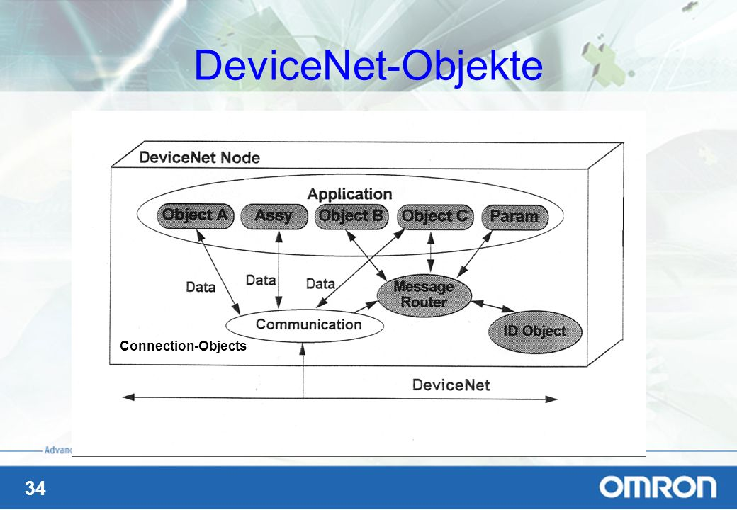DeviceNet-Objekte Connection-Objects