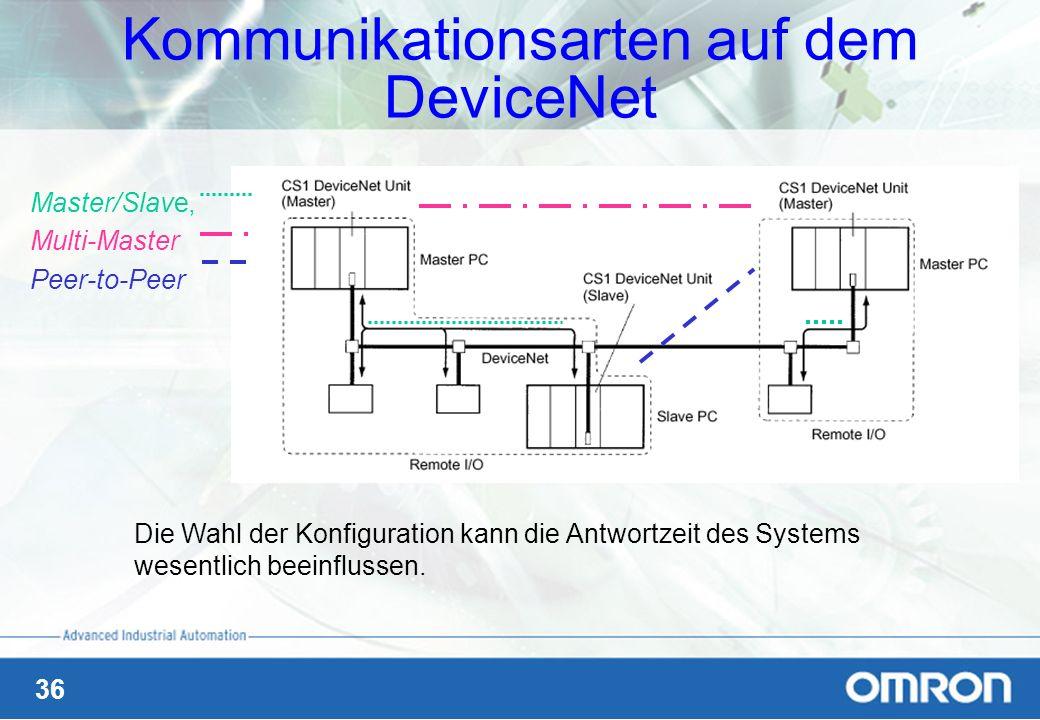 Kommunikationsarten auf dem DeviceNet