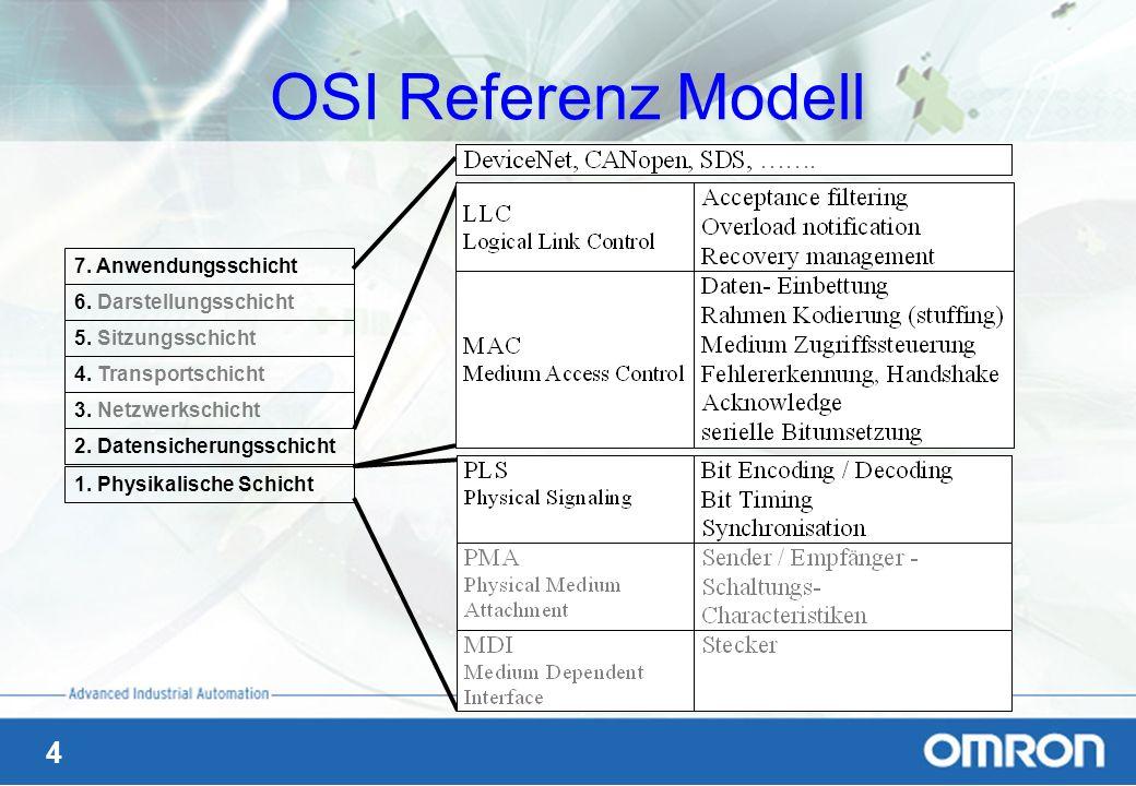 OSI Referenz Modell 7. Anwendungsschicht 6. Darstellungsschicht