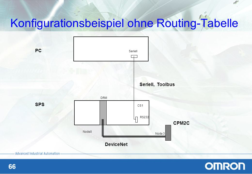 Konfigurationsbeispiel ohne Routing-Tabelle