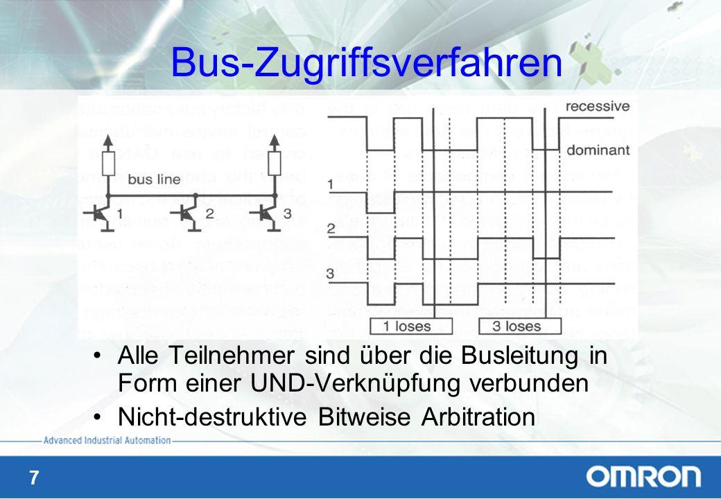 Bus-Zugriffsverfahren