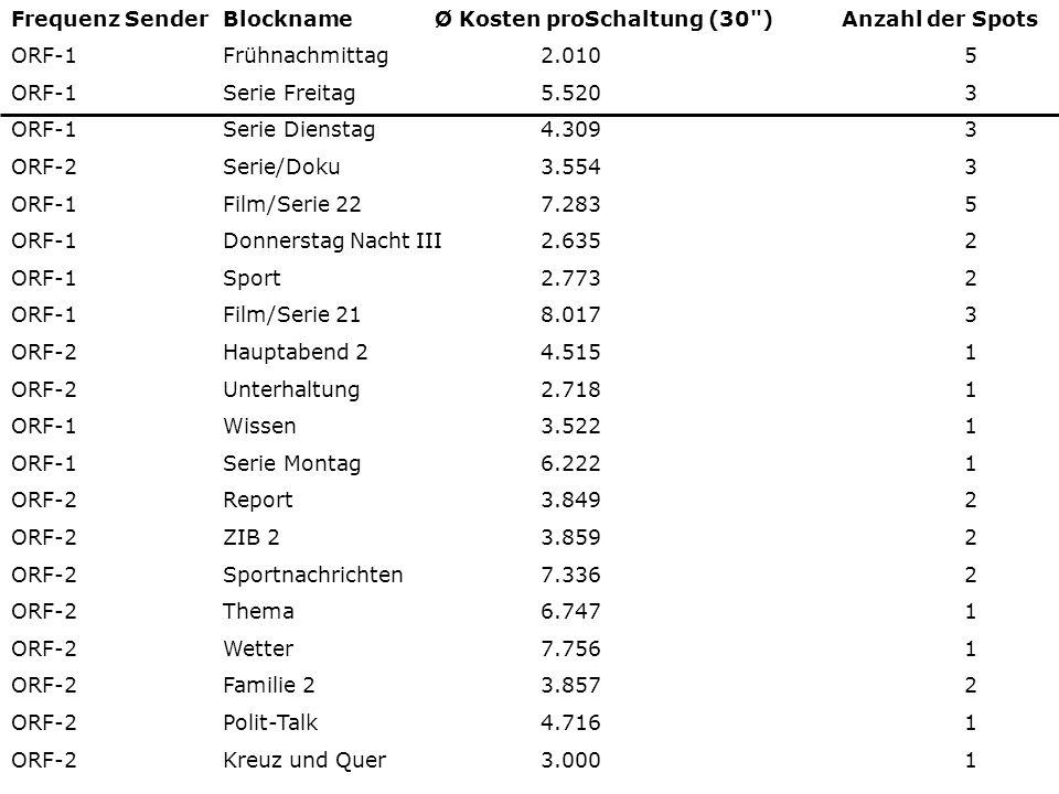 Frequenz Sender Blockname Ø Kosten proSchaltung (30 ) Anzahl der Spots