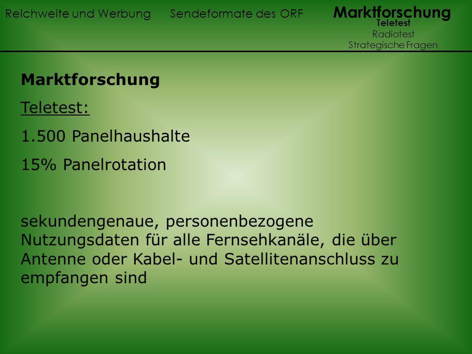 Marktforschung Teletest: 1.500 Panelhaushalte 15% Panelrotation