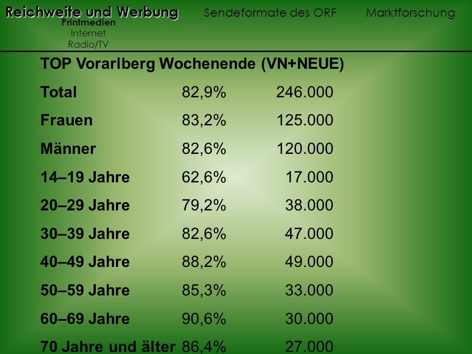 TOP Vorarlberg Wochenende (VN+NEUE) Total 82,9% 246.000