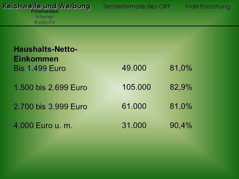 Haushalts-Netto- Einkommen Bis 1.499 Euro 1.500 bis 2.699 Euro