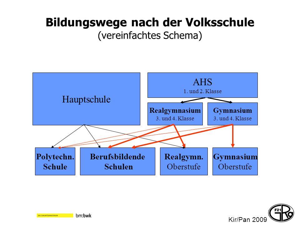 Bildungswege nach der Volksschule (vereinfachtes Schema)