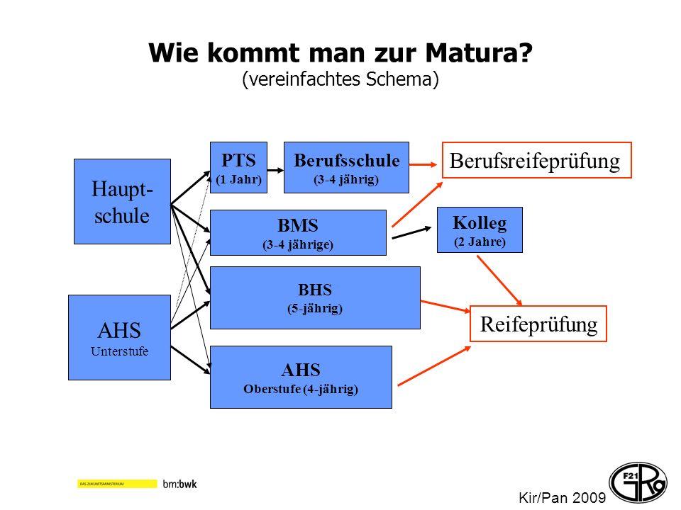 Wie kommt man zur Matura (vereinfachtes Schema)
