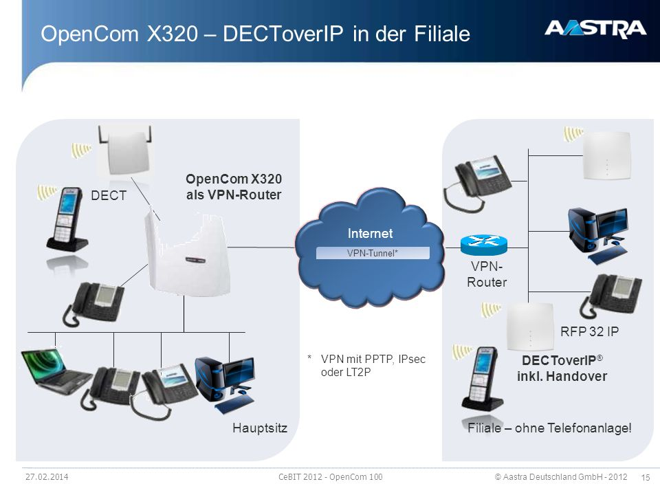 OpenCom X320 – DECToverIP in der Filiale