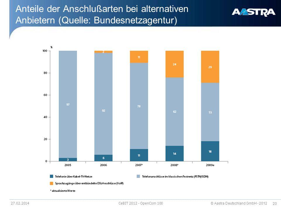 Anteile der Anschlußarten bei alternativen Anbietern (Quelle: Bundesnetzagentur)