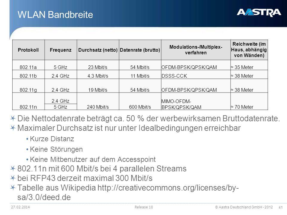 WLAN Bandbreite Protokoll. Frequenz. Durchsatz (netto) Datenrate (brutto) Modulations-/Multiplexverfahren.