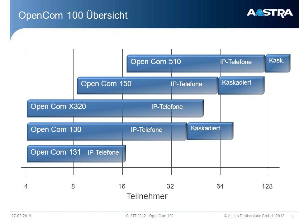 OpenCom 100 Übersicht Teilnehmer Open Com 510 IP-Telefone