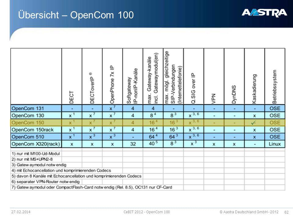 Übersicht – OpenCom 100  28.03.2017 CeBIT 2012 - OpenCom 100