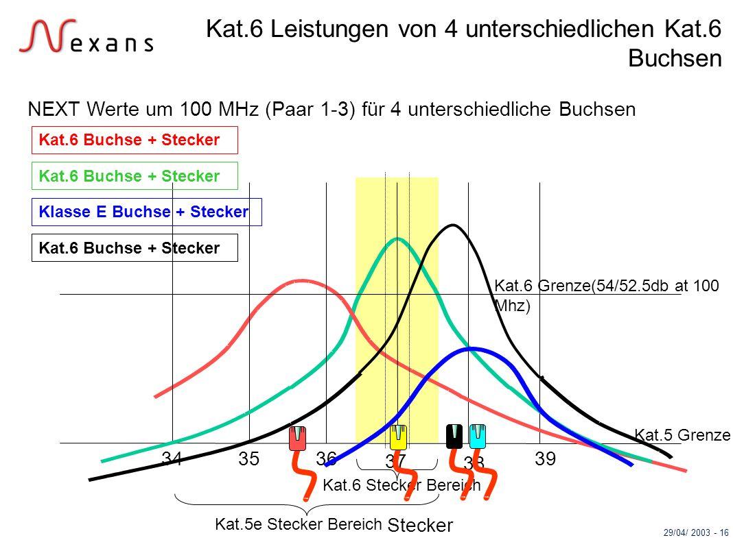 Kat.6 Leistungen von 4 unterschiedlichen Kat.6 Buchsen