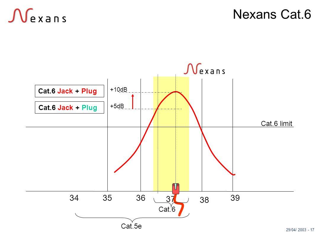 Nexans Cat.6 34 35 36 37 39 38 Cat.6 Jack + Plug Cat.6 Jack + Plug